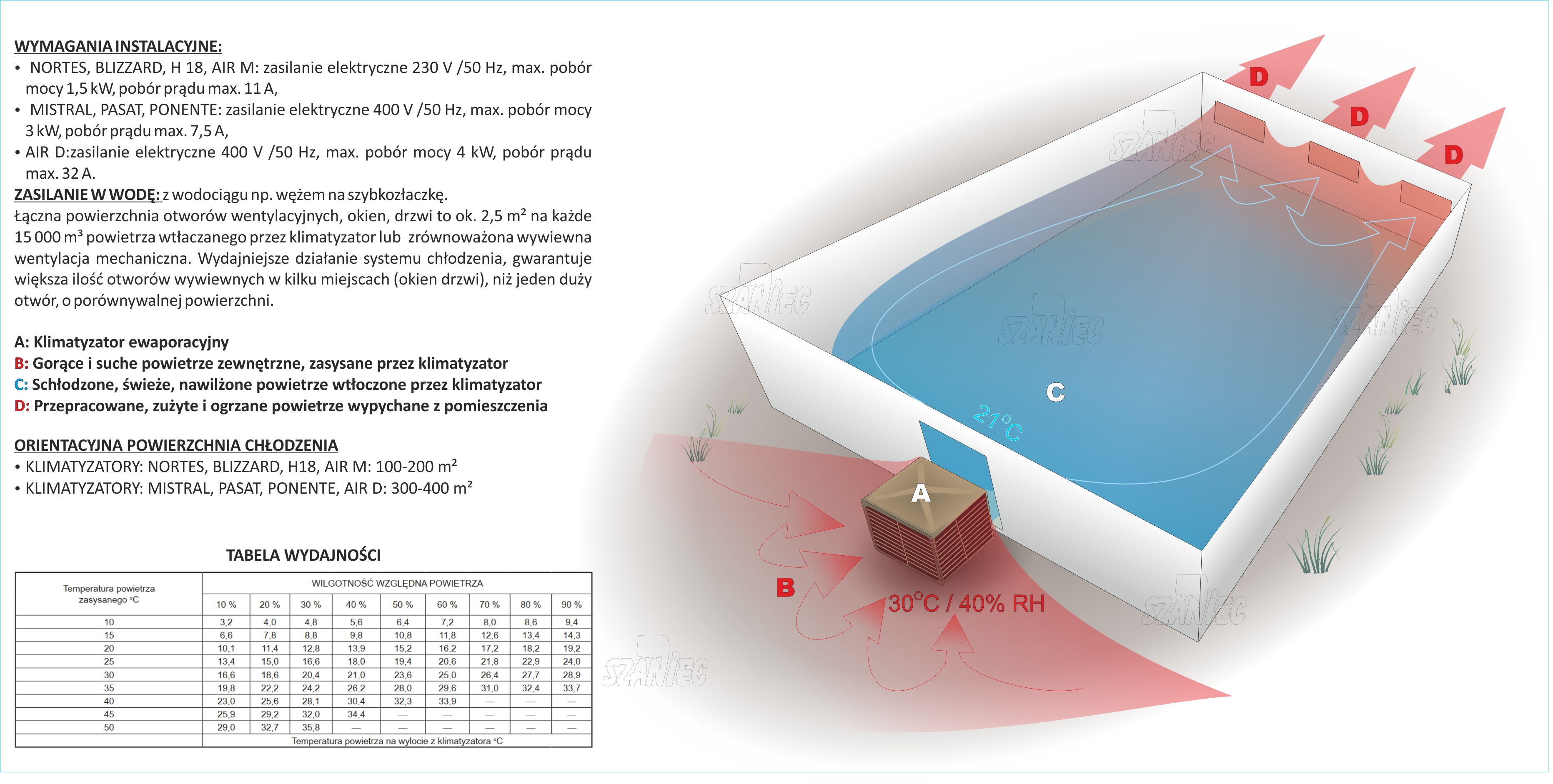 Klimatyzator mobilny Blyss WAP-06EC35H