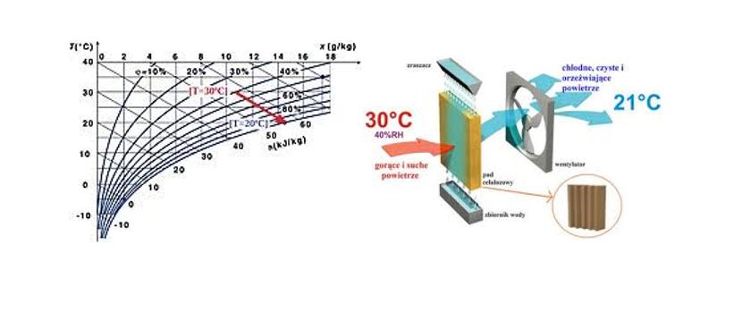 wykres chłodzenia adiabatycznego